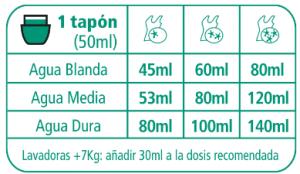 Norit para pieles sensibles instrucciones de uso